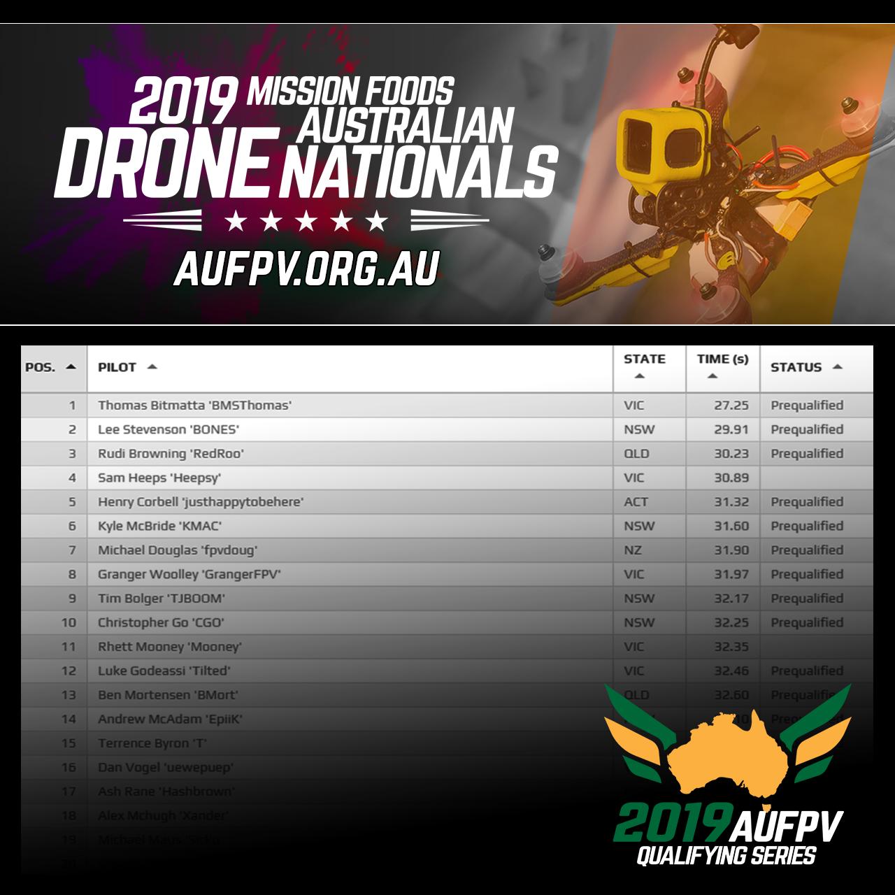 Week 7 – Nationals Qualifying